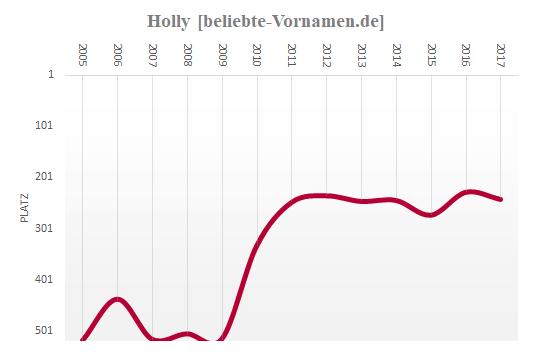 Holly Häufigkeitsstatistik