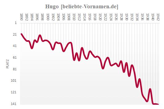 Hugo Häufigkeitsstatistik 1942