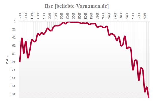 Ilse Häufigkeitsstatistik