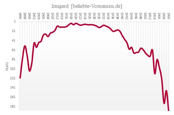 Häufigkeitsstatistik des Vornamens Irmgard
