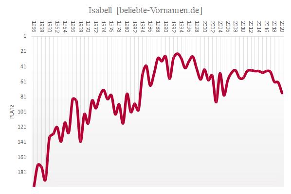Häufigkeitsstatistik des Vornamens Isabell