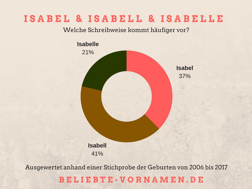Isabell Namensvariantentorte