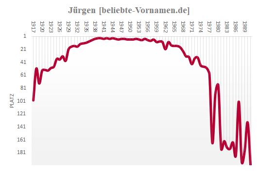 Vorname Jürgen Statistik Und Bedeutung