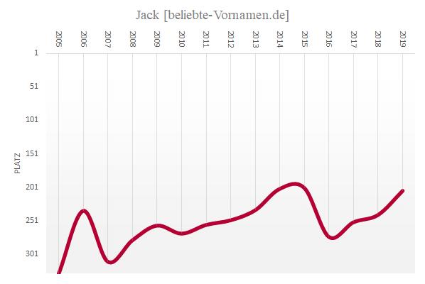 Häufigkeitsstatistik des Vornamens Jack