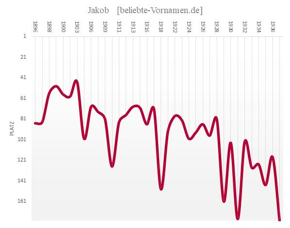 Häufigkeitsstatistik des Vornamens Jakob bis 1937