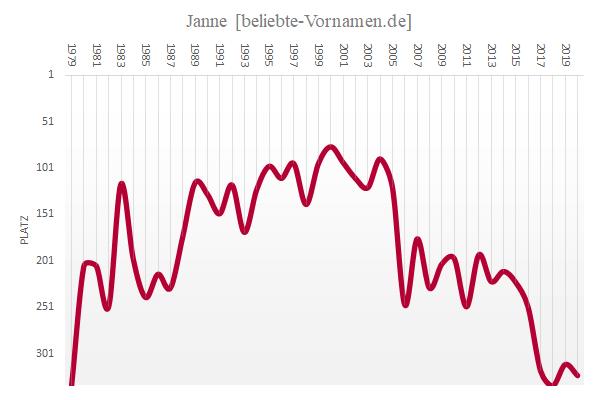 Häufigkeitsstatistik des Namens Janne als Mädchenname