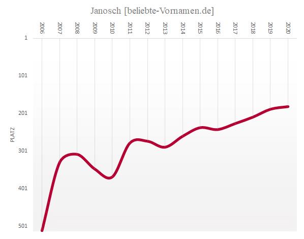 Häufigkeitsstatistik des Vornamens Janosch