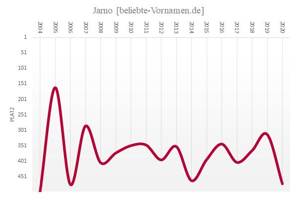 Häufigkeitsstatistik des Vornamens Jarno