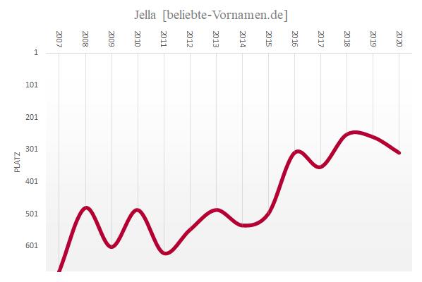 Häufigkeitsstatistik des Vornamens Jella