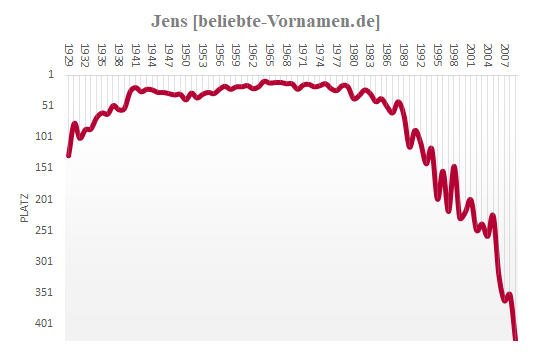 Jens Häufigkeitsstatistik