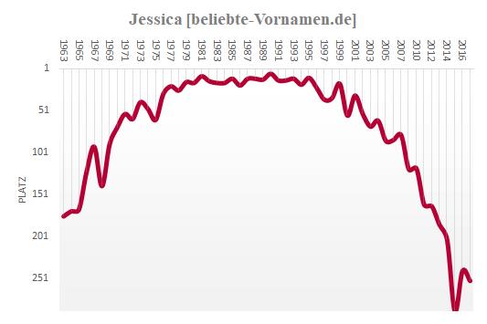 Jessica Häufigkeitsstatistik