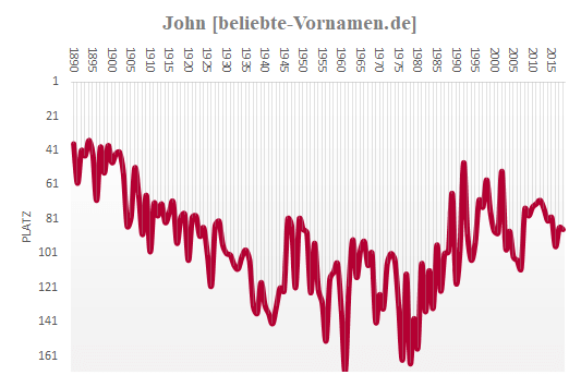 John Häufigkeitsstatistik