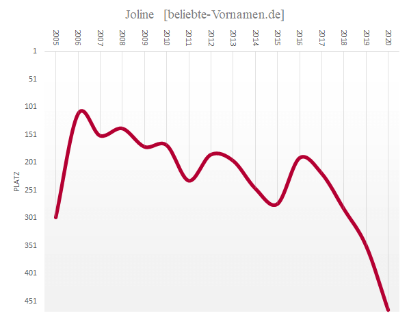 Häufigkeitsstatistik des Vornamens Joline
