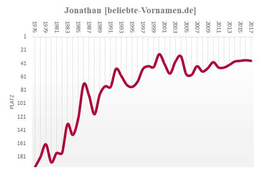 Jonathan Häufigkeitsstatistik