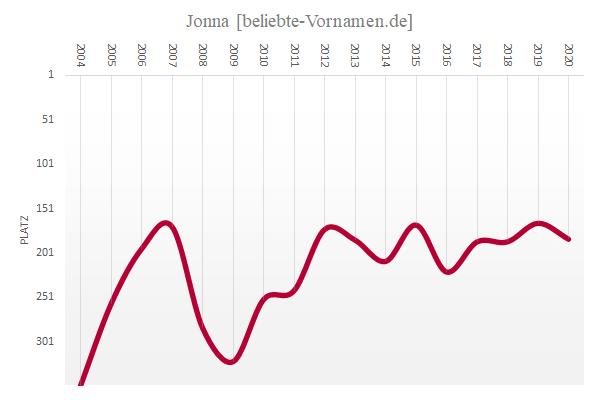 Häufigkeitsstatistik des Vornamens Jonna