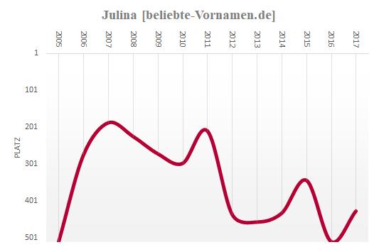 Julina Häufigkeitsstatistik