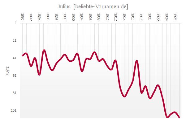 Häufigkeitsstatistik des Vornamens Julius bis 1927