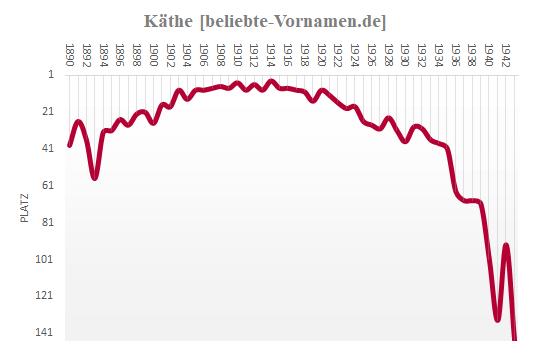 Käthe Häufigkeitsstatistik 1943