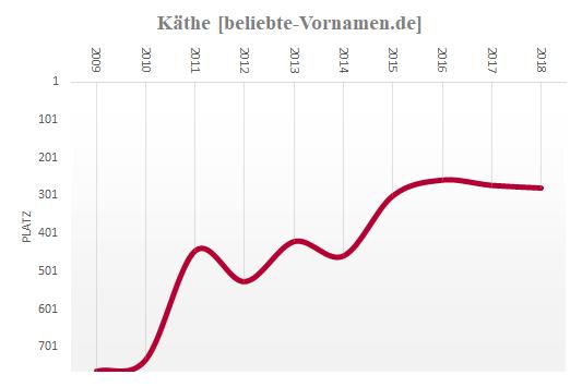 Käthe Häufigkeitsstatistik 2009
