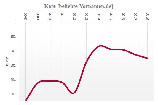 Kate Häufigkeitsstatistik