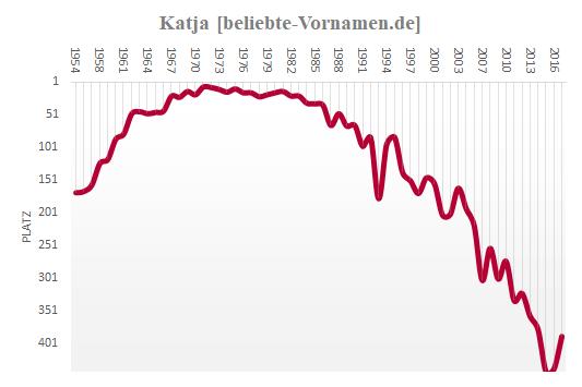 Katja Häufigkeitsstatistik