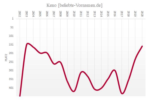 Häufigkeitsstatistik des Vornamens Keno