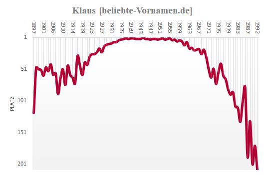 Klaus Häufigkeitsstatistik