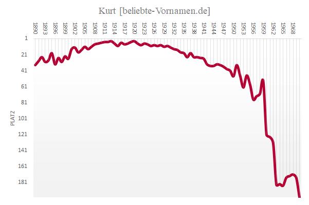 Häufigkeitsstatistik des Vornamens Kurt bis 1970