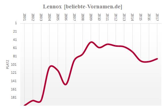 Lennox Häufigkeitsstatistik