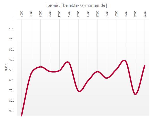 Häufigkeitsstatistik des Vornamens Leonid