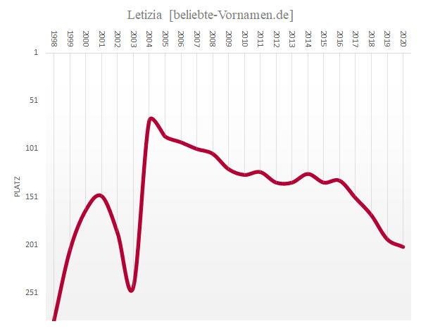 Häufigkeitsstatistik des Vornamens Letizia