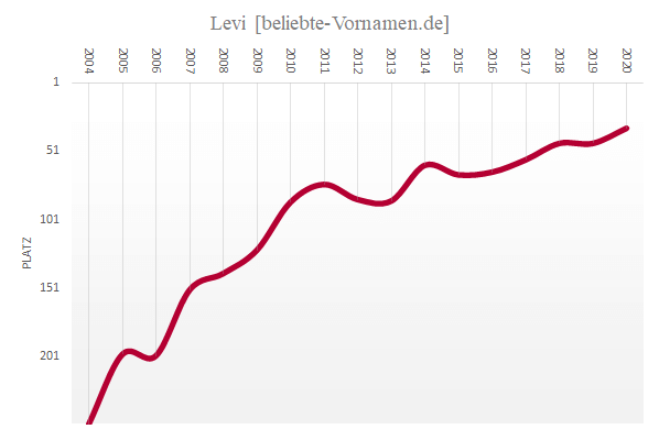 Häufigkeitsstatistik des Vornamens Levi