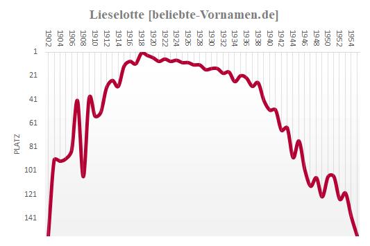 Lieselotte Häufigkeitsstatistik 1955