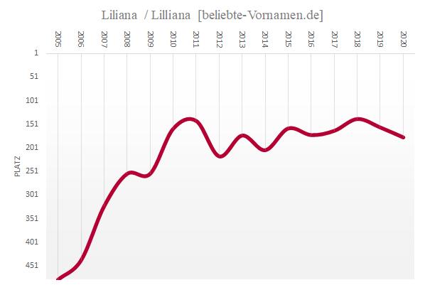 Häufigkeitsstatistik des Vornamens Liliana