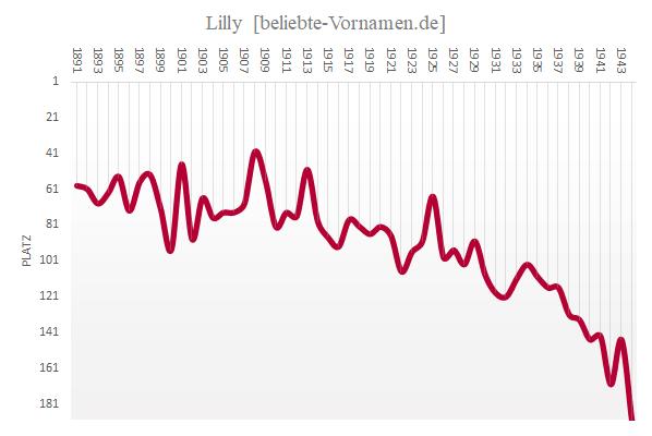 Häufigkeitsstatistik des Vornamens Lilly bis 1944