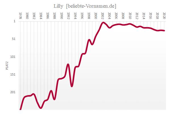 Häufigkeitsstatistik des Vornamens Lilly seit 1978