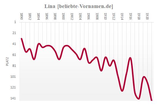 Lina Häufigkeitsstatistik bis 1921