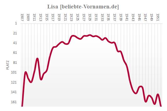 Lisa Häufigkeitsstatistik bis 1952