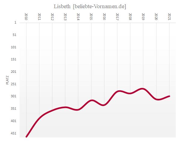 Häufigkeitsstatistik des Vornamens Lisbeth