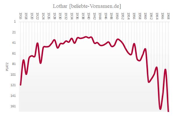Vorname Lothar Statistik Und Bedeutung