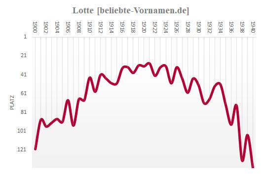 Lotte Häufigkeitsstatistik bis 1940