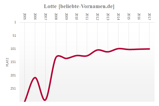 Lotte Häufigkeitsstatistik seit 2005