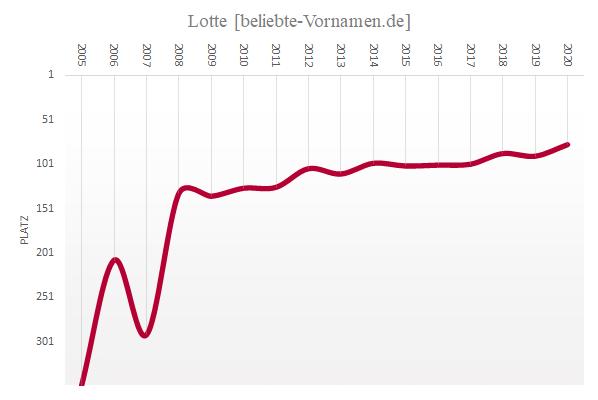 Häufigkeitsstatistik des Vornamens Lotte seit 2005