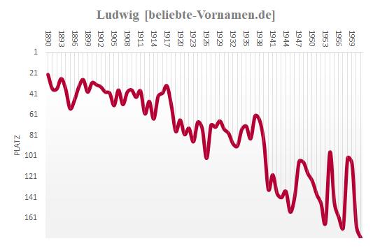 Ludwig Häufigkeitsstatistik bis 1961