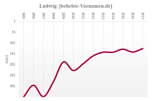 Ludwig Häufigkeitsstatistik 2005