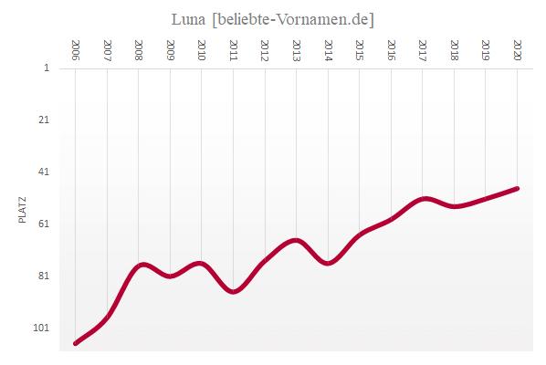 Häufigkeitsstatistik des Vornamens Luna