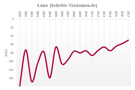 Luna Häufigkeitsstatistik