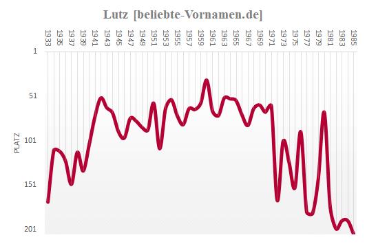 Lutz Häufigkeitsstatistik bis 1985