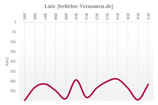 Lutz Häufigkeitsstatistik 2005