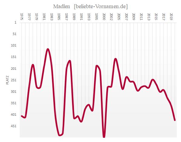 Häufigkeitsstatistik des Vornamens Madlen